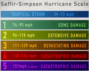hurricane fact